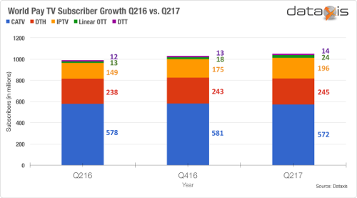 Global Pay TV subscriber reached 1.05 billion in Q2 2017