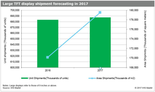 Large TFT display shipment forecast in 2017 - area shipments and unit shipments