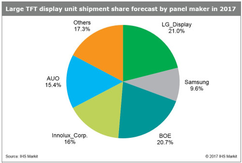 Large TFT display unit shipment share forecast by panel maker in 2017 - LG Display, BOE, Innolux, AUO, Samsung, Others