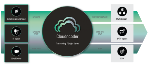 Norigin Cloudncoder