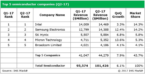 Top 5 semiconductor companies - 2Q 2017