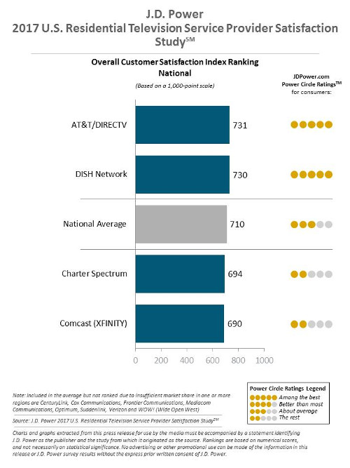 J.D. Power 2017 US Residential TV Service Provider Satisfaction Study - AT&T/DIRECTV, DISH Network, Charter Spectrum, Comcast (XFINITY), National Average