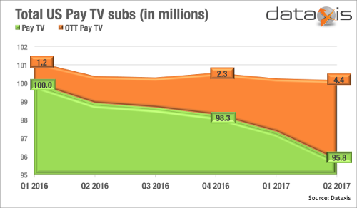 US linear OTT Pay TV continues to add subscribers