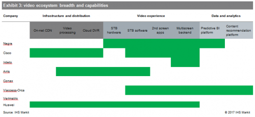 Video ecosystem breadth and capabilities