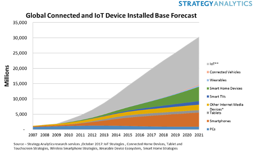 Global Connected And IoT Device Installed Base Forecast - 2007-2021 - IoT, Connected Vehicles, Wearables, Smart Home Devices, Smart TVs, Other Internet Media Devices, Tablets, Smartphones, PCs