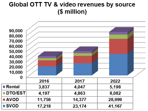 Global OTT TV and Video Revenues by Source - 2016, 2017, 2022 - Rental, DTO/EST, AVOD, SVOD