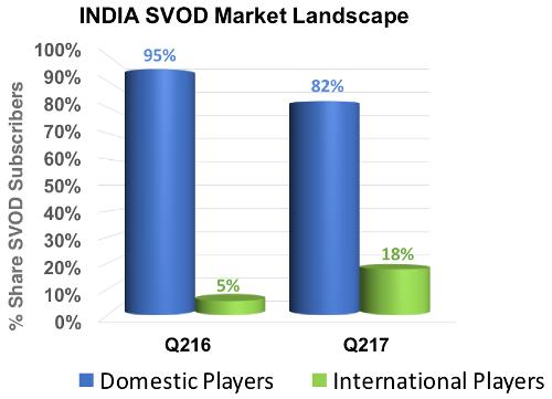 India SVOD Market Landscape