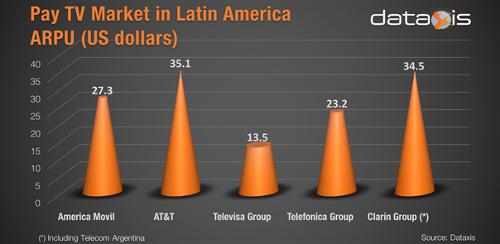 Pay TV Market In Latin America - ARPU - América Móvil, AT&T, Televisa Group, Telefónica Group, Clarín Group