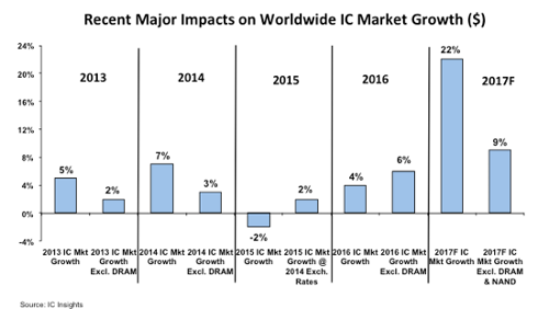 Recent Major Impacts On Worldwide IC Market Growth