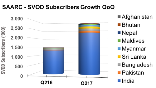 SAARC SVOD Subscriber Growth - QoQ