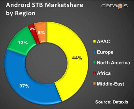 Android STB Market Share By Region - APAC, Europe, North America, Africa, Middle-East