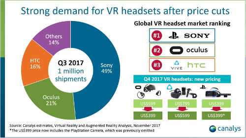 Canalys - VR headset shipments - 3Q 2017 - Strong demand for VR headsets after price cuts