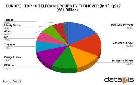 Europe - Top 10 telcos by turnover - 2Q 2017: Deutsche Telekom, Vodafone, Telefónica, BT Group, Orange Europe, TIM Italy, Sky, Altice, Liberty Global, Telenor
