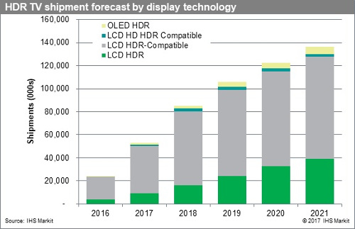 HDR TV shipment forecast by display technology - OLED, LCD