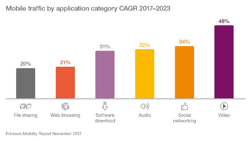 Mobile Traffic by Application Category - CAGR 2017-2023