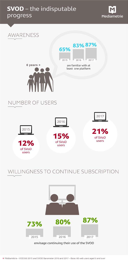 Médiamétrie - SVOD growth in France - Awareness, Number of Users, Willingness to continue