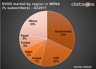 SVOD subscriber share in MENA region by country - Saudi Arabia, UAE, Kuwait, Qatar, Tunisia, Egypt, Others - 3Q 2017