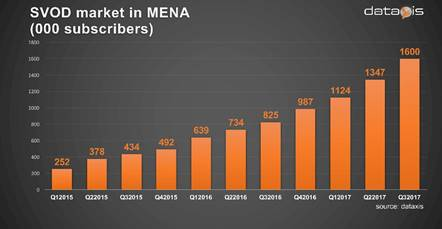 SVOD subscribers in MENA region - 1Q 2015 to 3Q 2017