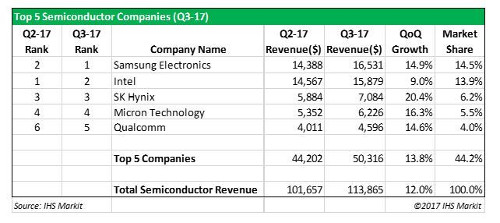 Top 5 Semiconductor Companies - 3Q 2017 - Samsung Electronics, Intel Corporation, SK Hynix, Micron Technology, Qualcomm