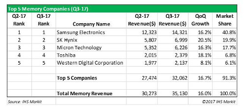 Top 5 Semiconductor Memory Companies - 3Q 2017 - Samsung Electronics, SK Hynix, Micron Technology, Toshiba, Western Digital Corporation