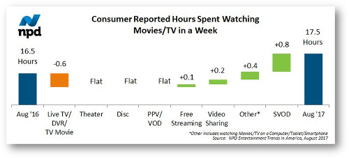 Consumer Reported Hours Spent Watching Movies/TV in a Week - US - August 2017