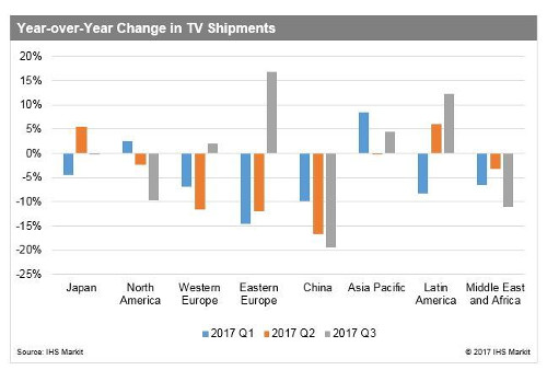 Y-o-Y TV Shipments - 2017 1Q-3Q - Japan, North America, Western Europe, Eastern Europe, China, Asia-Pacific, Latin America, Middle-East and Africa