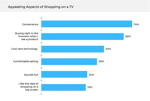 Appealing Aspects of Shopping on TV