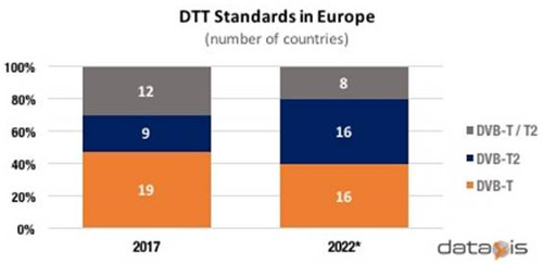 DVB-T versus DVB-T2 in Europe by Number of Countries - 2017 and 2022