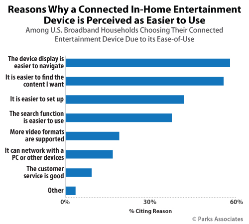 Reasons Why a Connected In-Home Entertainment Device is Perceived as Easier to Use