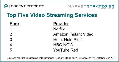 Top Five US Video Streaming Providers 2017