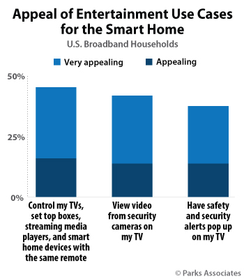Appeal of Entertainment Use Cases for the Smart Home