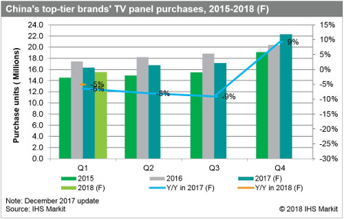China top tier brands TV panel purchases