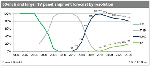 IHS Markit - 60-inch and larger TV panel shipment forecast by resolution - 2000-2024