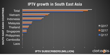 IPTV growth in South East Asia