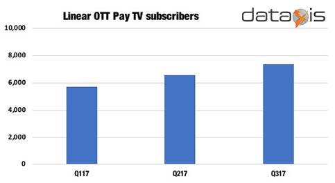 Linear OTT Pay TV Subscribers