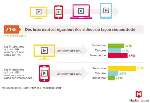 Médiamétrie - Screen 360 - 2017