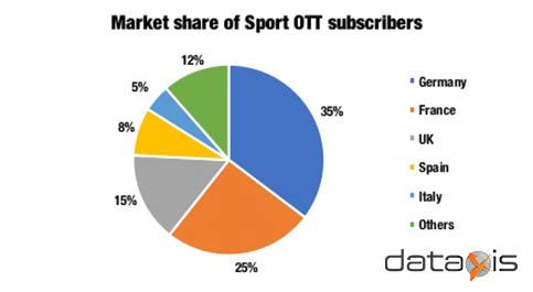 Market Share of Sports OTT subscribers