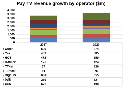 Pay TV revenue growth by operator - Middle East and North Africa