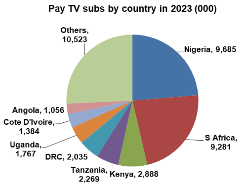 Pay TV subscribers by country in Africa 2023 - Nigeria, South Africa, Kenya, Tanzania, Democratic Republic of the Congo (DRC), Uganda, Côte d'Ivoire (Ivory Coast), Angola, Others