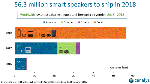 Smart Speaker shipments 2016-2018 - Amazon, Google, Others - Canalys