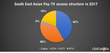South East Asian Pay-TV access structure in Q317