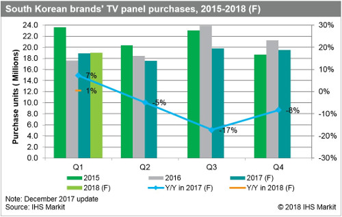 South Korean brands TV panel purchases