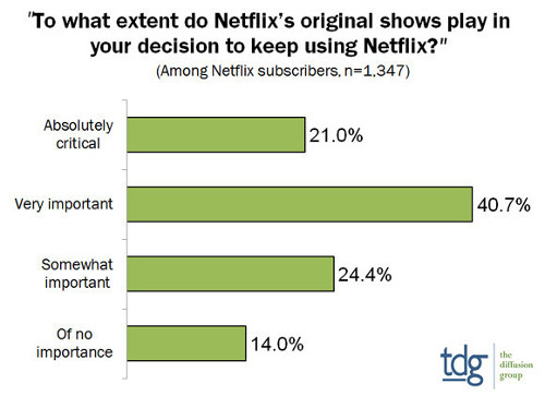 To what extent do Netflix' original shows play in your decision to keep using Netflix?