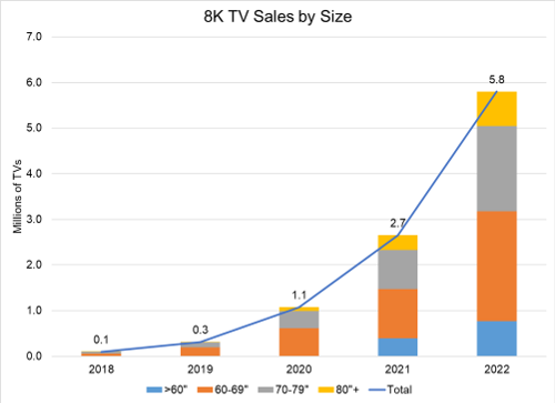 8K TV Sales By Size - 2018-2022