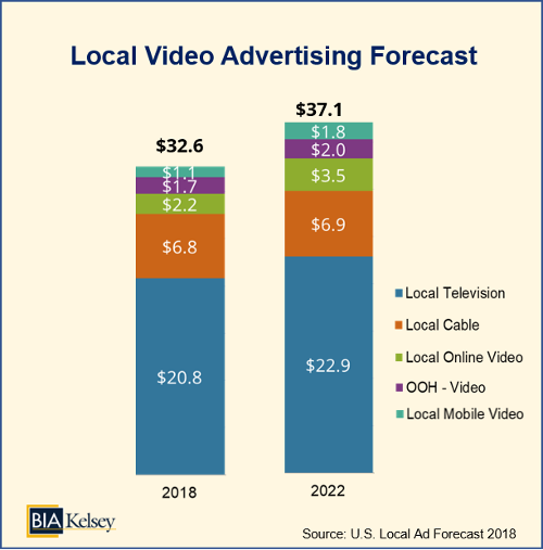 BIA/Kelsey - U.S. Local video advertising forecast 2018-2020