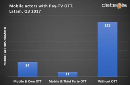 Latin America - mobile operators with pay OTT TV