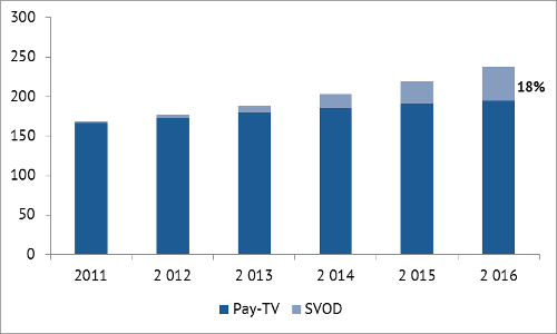 Breakdown of pay-services subscription - Pay TV v SVOD
