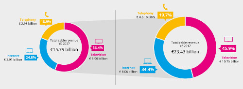Cable TV Europe 2007-2017