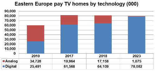 Eastern Europe pay TV homes by technology - 2010, 2017, 2018, 2023