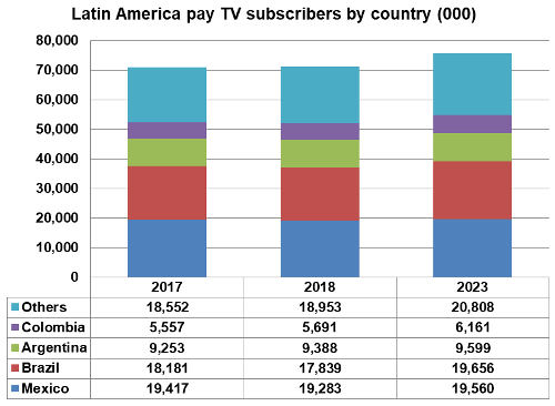 Latin America pay TV subscribers by country - 2017, 2018, 2023